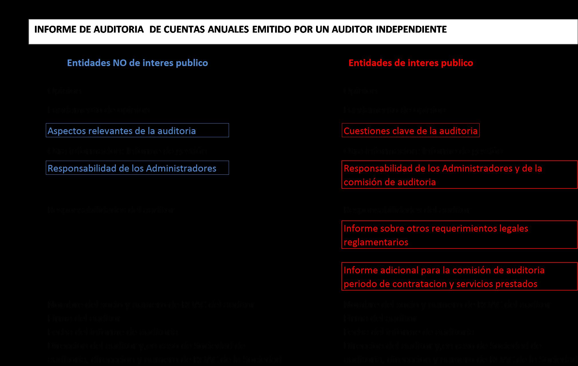 cuadro_auditoria